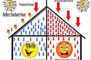 Solusi Dalam Mengurangi Panas Ruangan Rumah dan Gudang